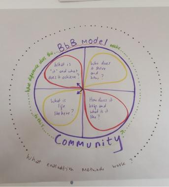 Circile diagram.png